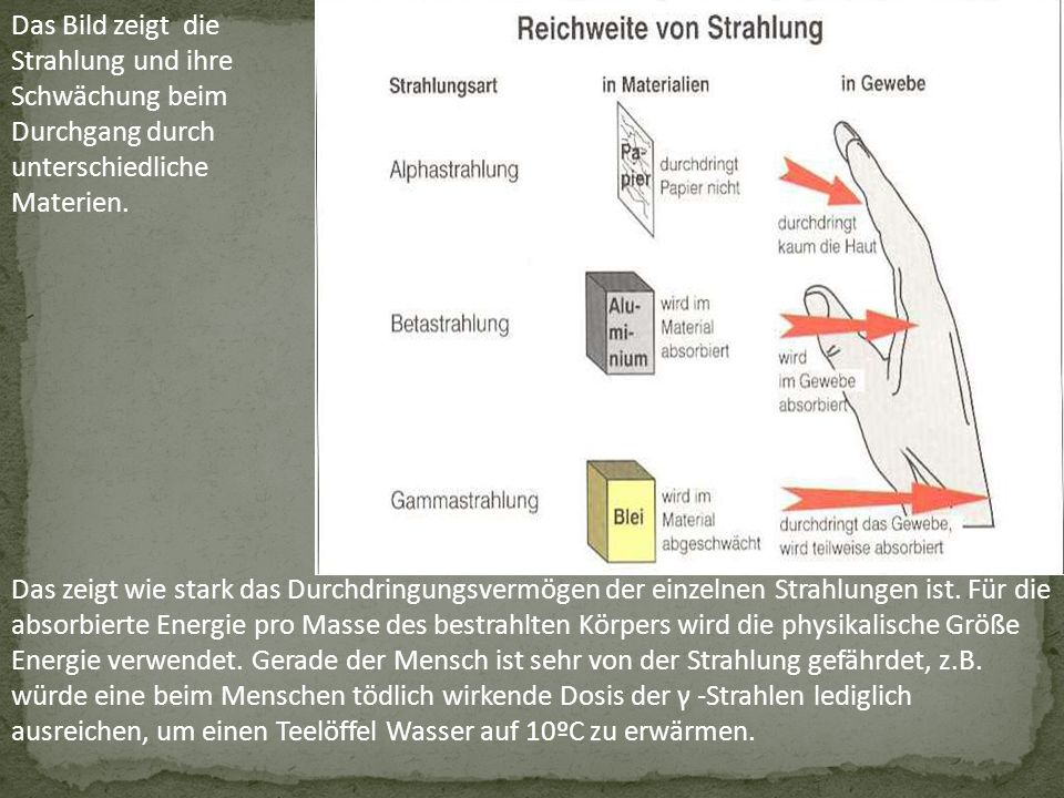 Das Bild zeigt die Strahlung und ihre Schwächung beim Durchgang durch unterschiedliche Materien.