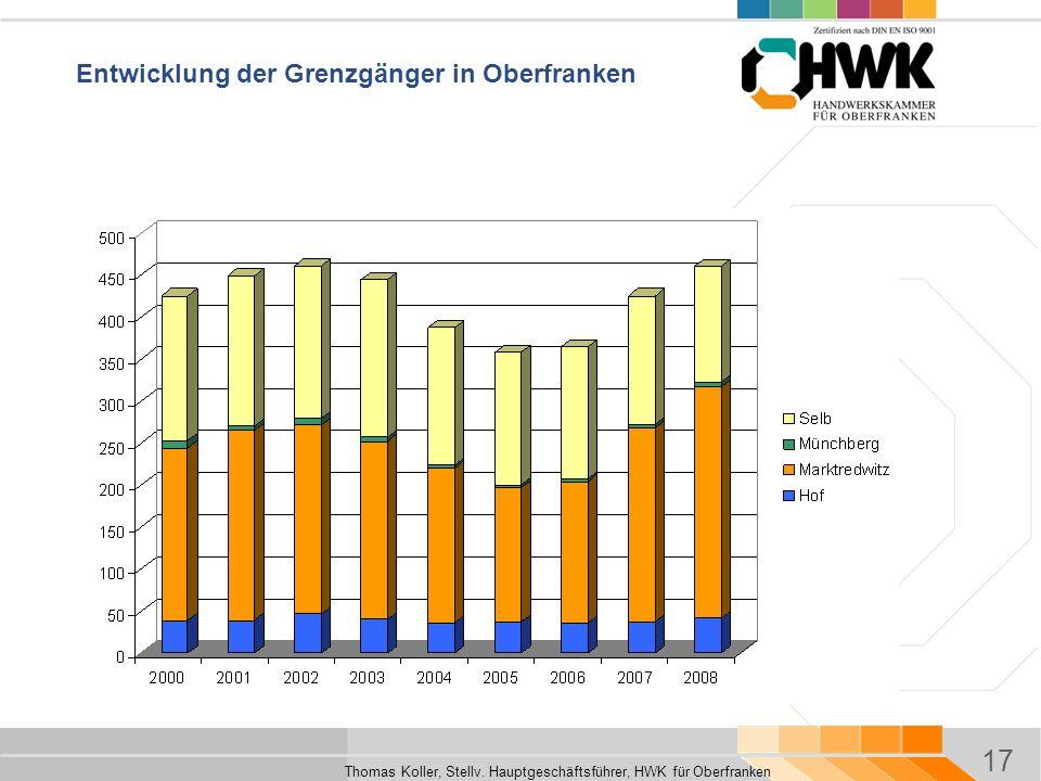 Entwicklung der Grenzgänger in Oberfranken