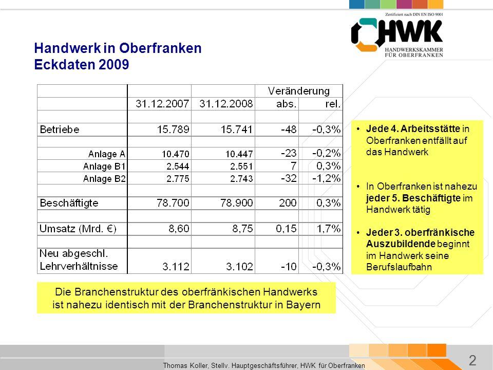 Handwerk in Oberfranken Eckdaten 2009