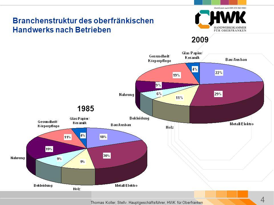 Branchenstruktur des oberfränkischen Handwerks nach Betrieben