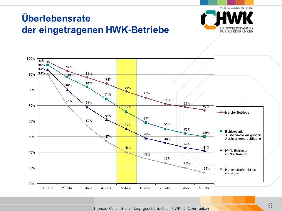 Überlebensrate der eingetragenen HWK-Betriebe
