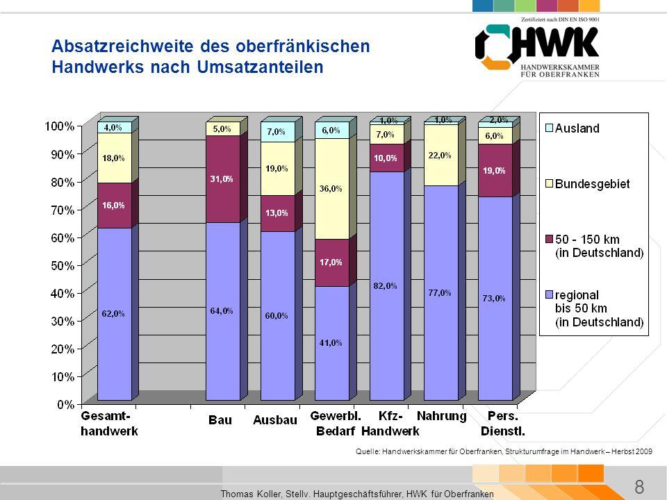 Absatzreichweite des oberfränkischen Handwerks nach Umsatzanteilen