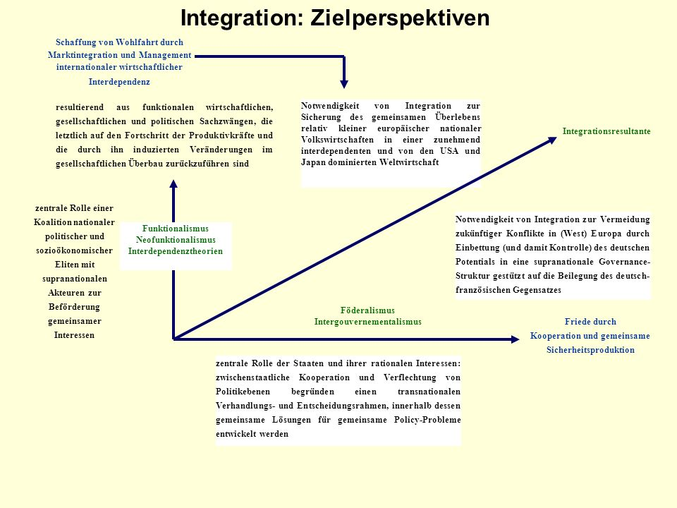 Integration: Zielperspektiven