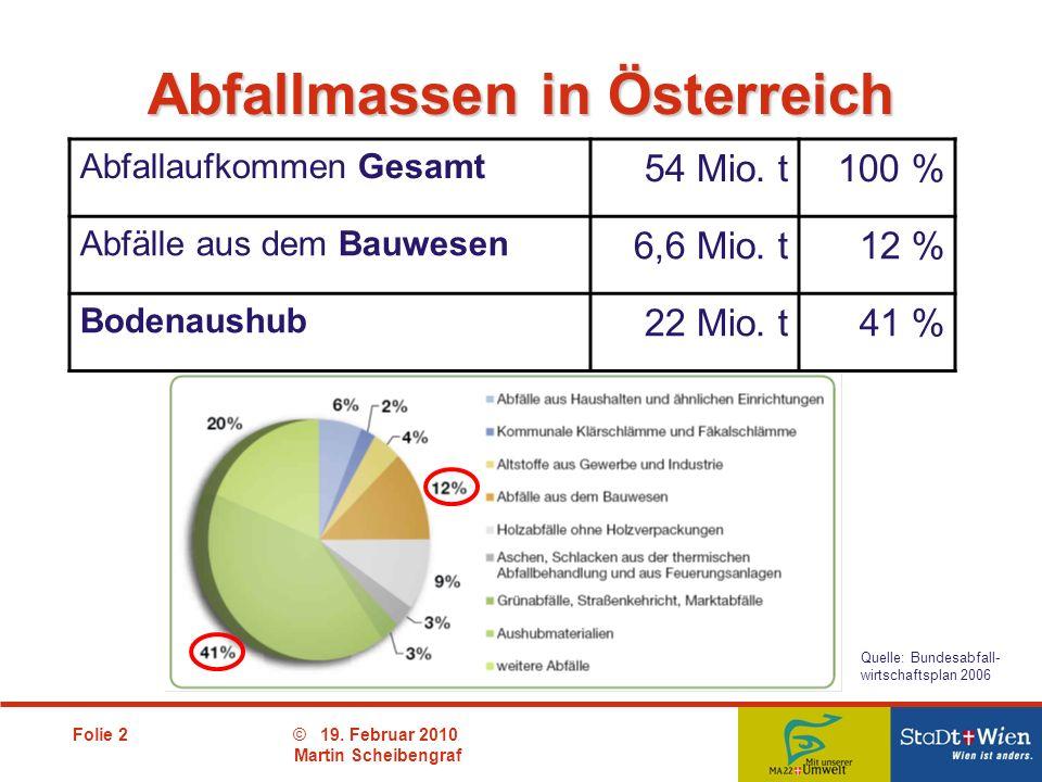 Abfallmassen in Österreich