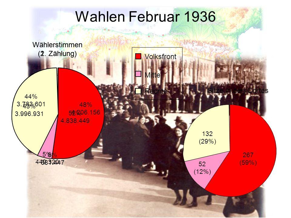 Wahlen Februar 1936 Wählerstimmen (2. Zählung)