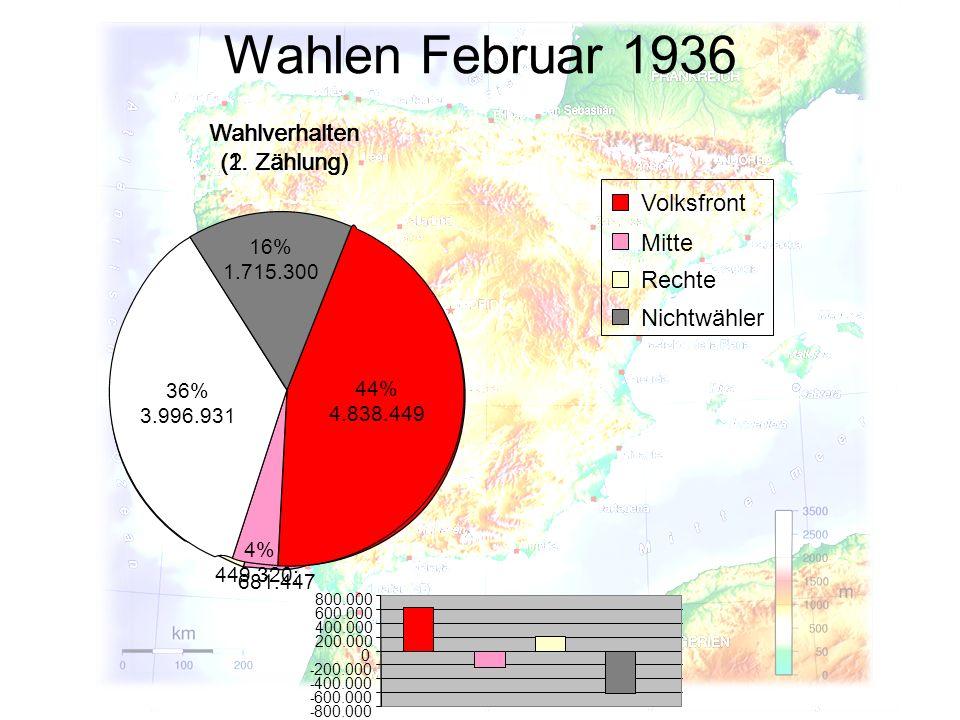 Wahlen Februar 1936 Wahlverhalten (2. Zählung) Wahlverhalten