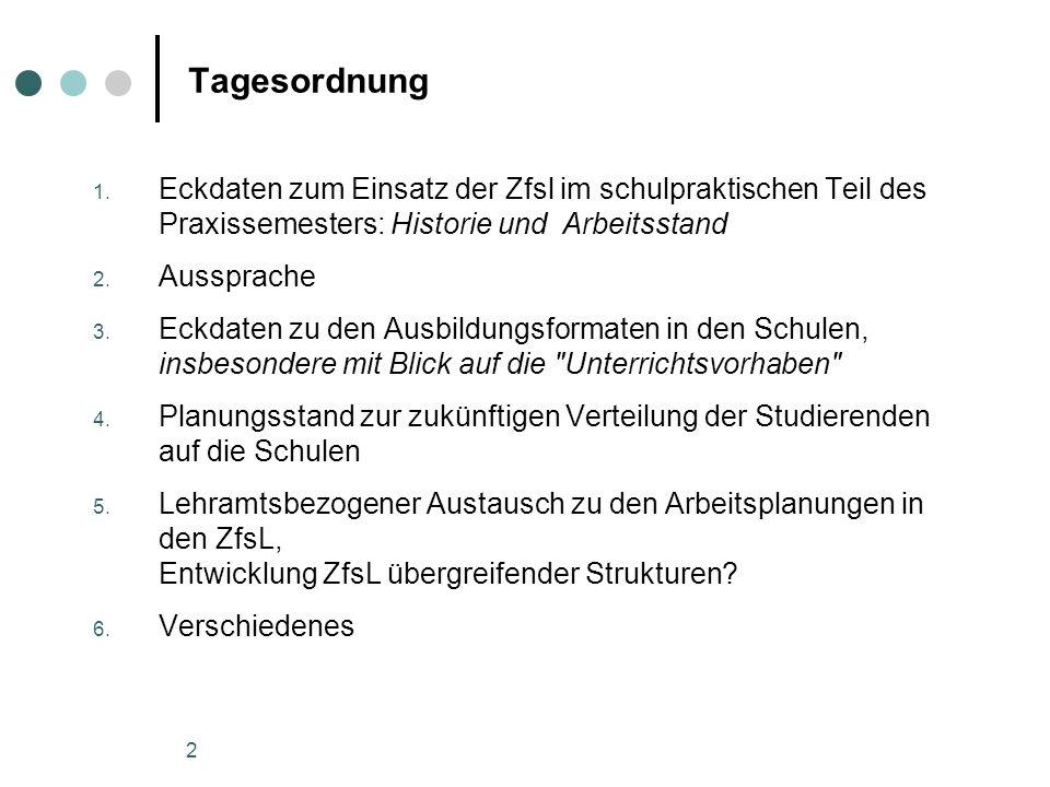 Tagesordnung Eckdaten zum Einsatz der Zfsl im schulpraktischen Teil des Praxissemesters: Historie und Arbeitsstand.