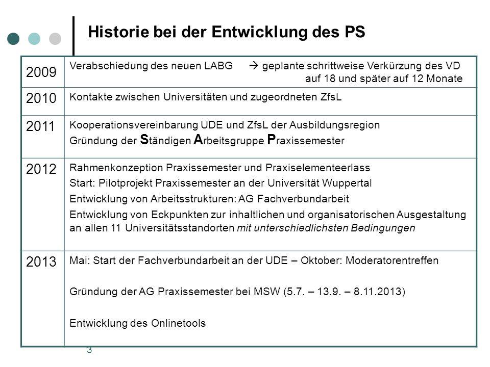 Historie bei der Entwicklung des PS
