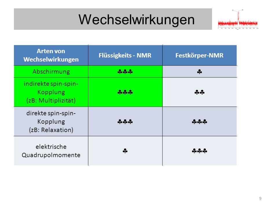 Wechselwirkungen Arten von Wechselwirkungen Flüssigkeits - NMR