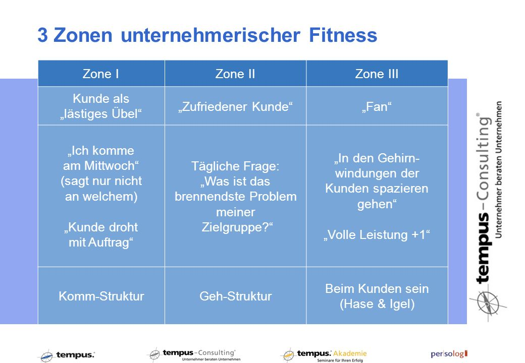 3 Zonen unternehmerischer Fitness