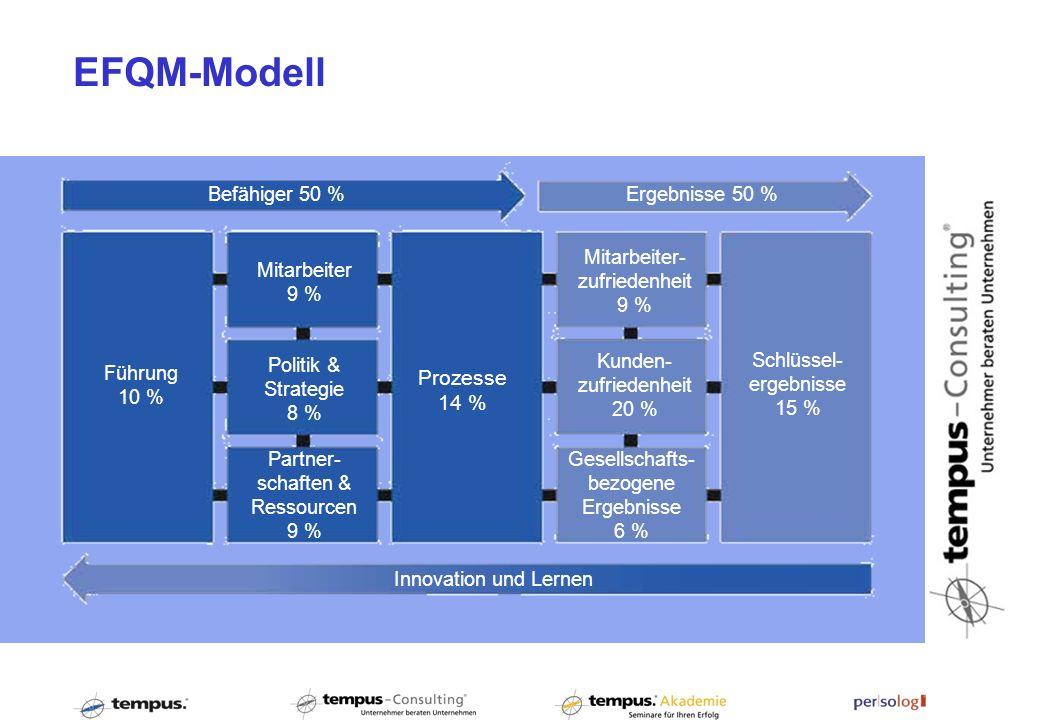 EFQM-Modell Prozesse 14 % Ergebnisse 50 % Mitarbeiter-zufriedenheit