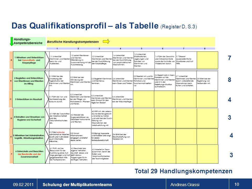 Das Qualifikationsprofil – als Tabelle (Register D, S.3)