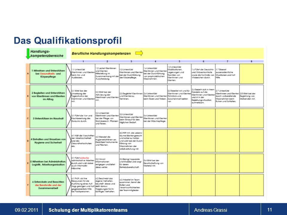 Das Qualifikationsprofil