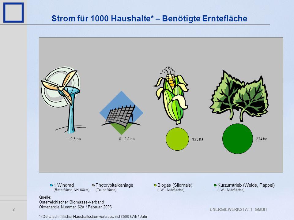 Strom für 1000 Haushalte* – Benötigte Erntefläche
