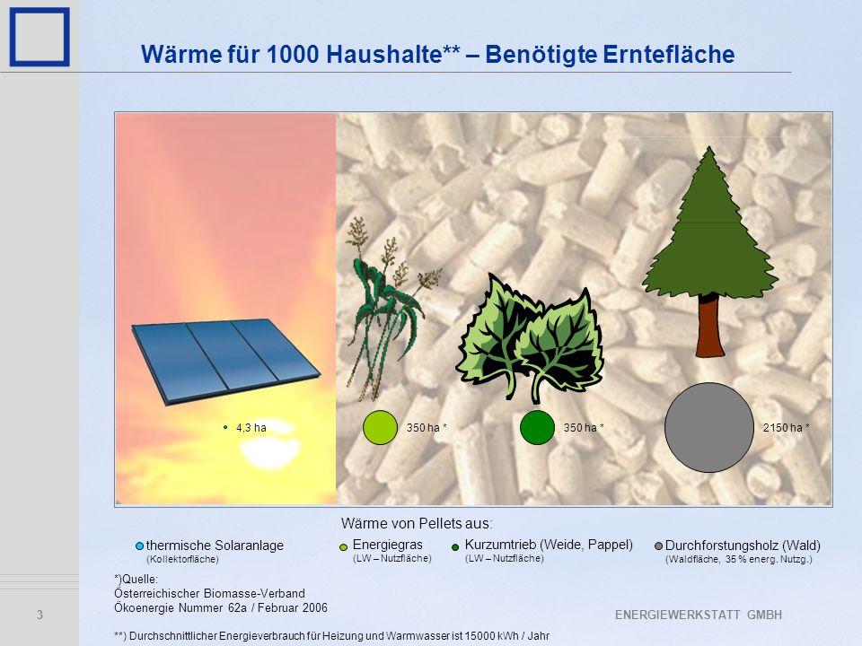Wärme für 1000 Haushalte** – Benötigte Erntefläche