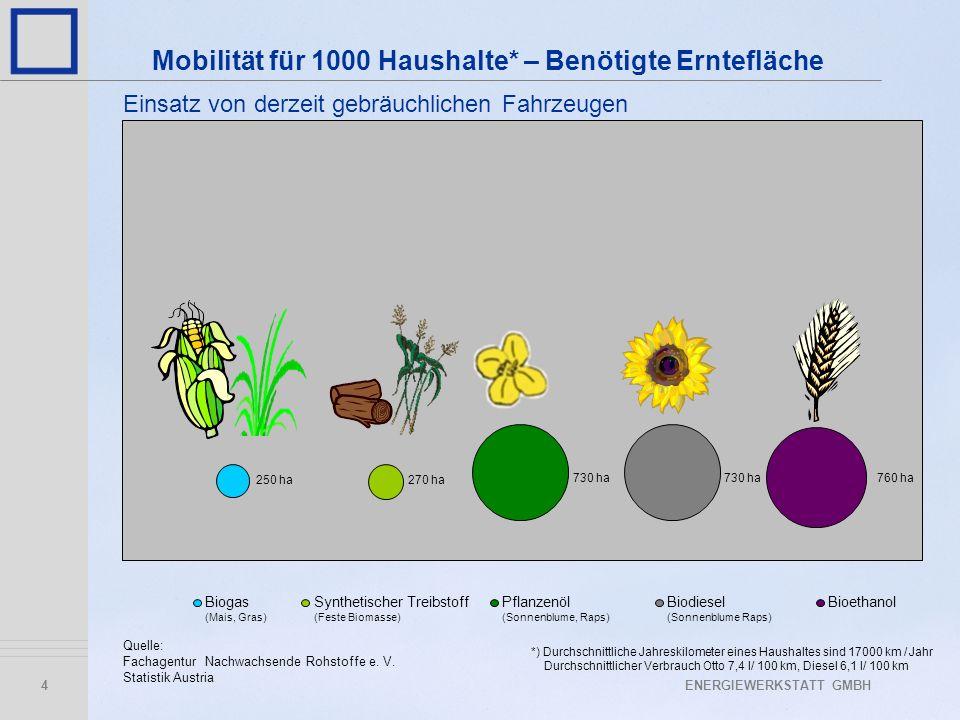 Mobilität für 1000 Haushalte* – Benötigte Erntefläche
