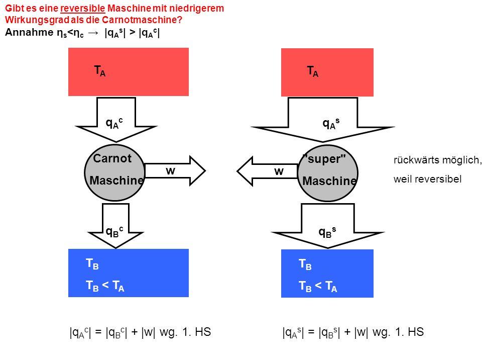 |qAc| = |qBc| + |w| wg. 1. HS TA TB TB < TA qAc qBc Carnot Maschine