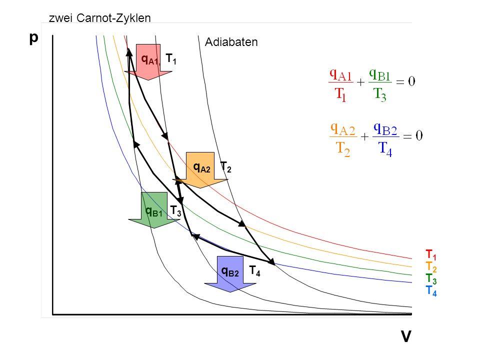 p V zwei Carnot-Zyklen Adiabaten qA1, T1 qA2 T2 qB1 T3 T1 T2 qB2 T4 T3
