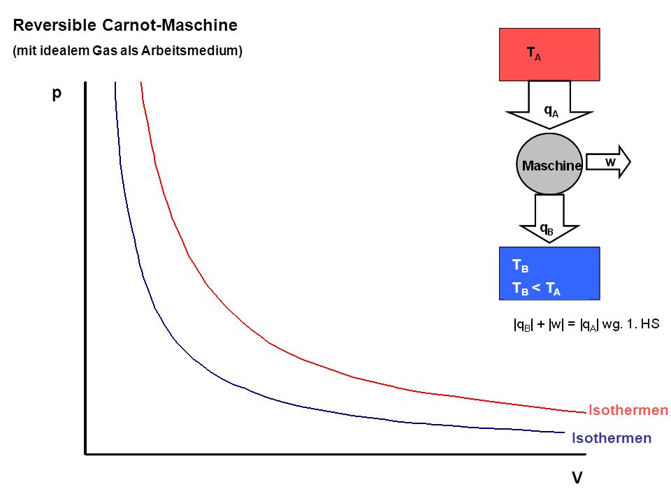 Reversible Carnot-Maschine