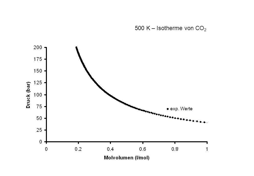 500 K – Isotherme von CO2 ● exp. Werte