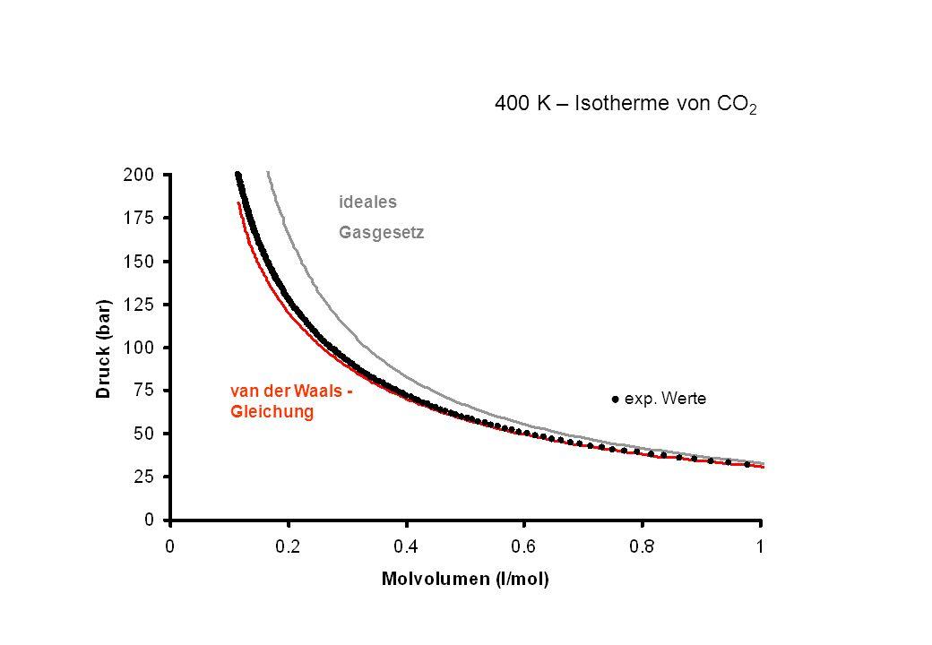 400 K – Isotherme von CO2 ideales Gasgesetz van der Waals -Gleichung