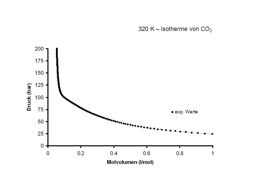 320 K – Isotherme von CO2 ● exp. Werte