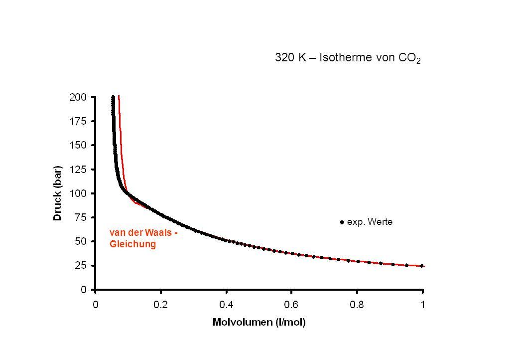 320 K – Isotherme von CO2 ● exp. Werte van der Waals -Gleichung