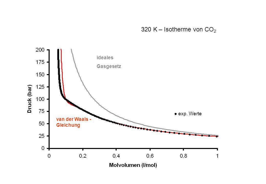 320 K – Isotherme von CO2 ideales Gasgesetz ● exp. Werte
