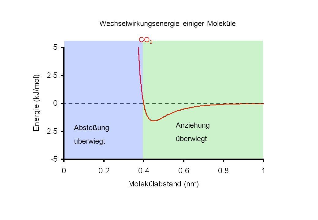 Wechselwirkungsenergie einiger Moleküle