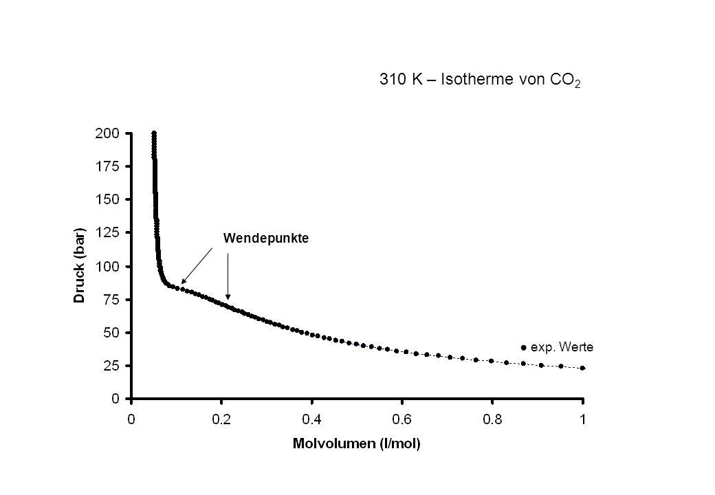 310 K – Isotherme von CO2 Wendepunkte ● exp. Werte