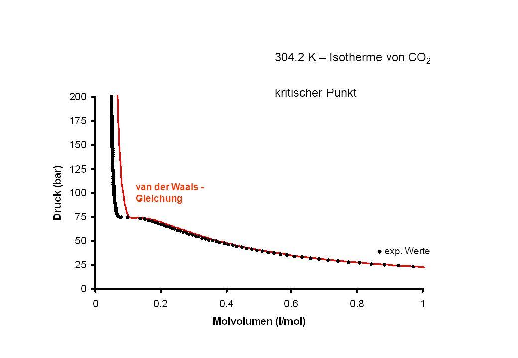 304.2 K – Isotherme von CO2 kritischer Punkt van der Waals -Gleichung