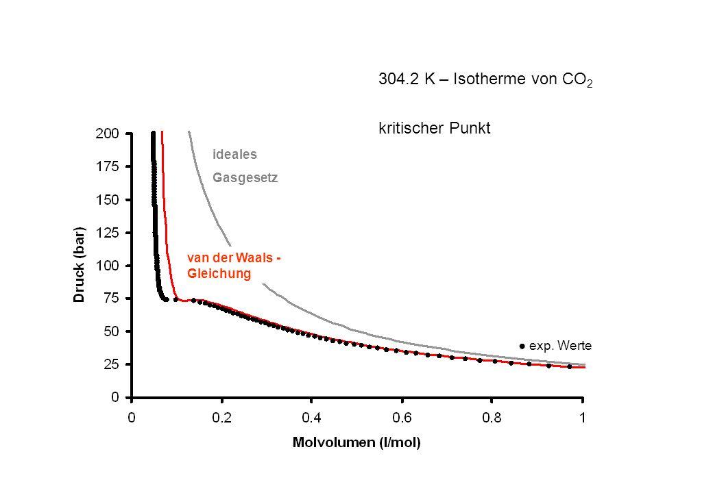 304.2 K – Isotherme von CO2 kritischer Punkt ideales Gasgesetz