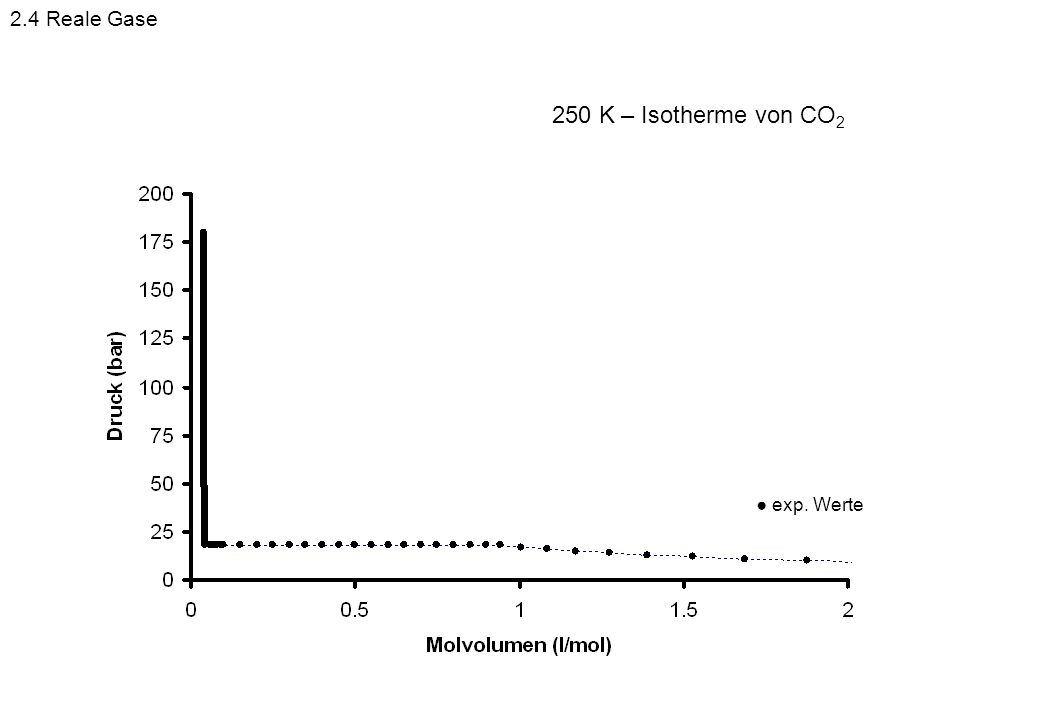 2.4 Reale Gase 250 K – Isotherme von CO2 ● exp. Werte