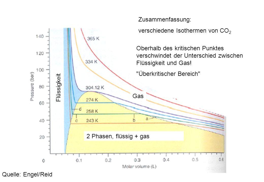 Zusammenfassung: verschiedene Isothermen von CO2. Oberhalb des kritischen Punktes verschwindet der Unterschied zwischen Flüssigkeit und Gas!