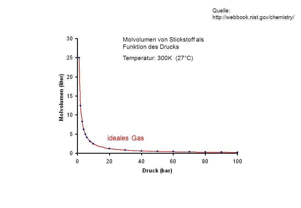 ideales Gas Molvolumen von Stickstoff als Funktion des Drucks