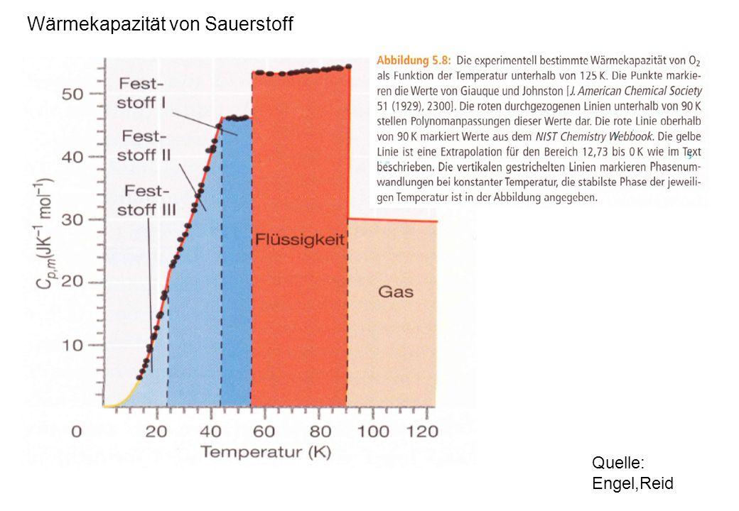 Wärmekapazität von Sauerstoff