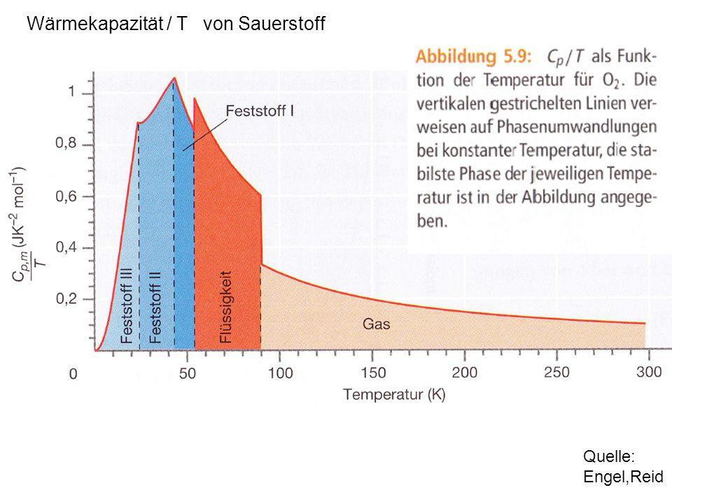 Wärmekapazität / T von Sauerstoff