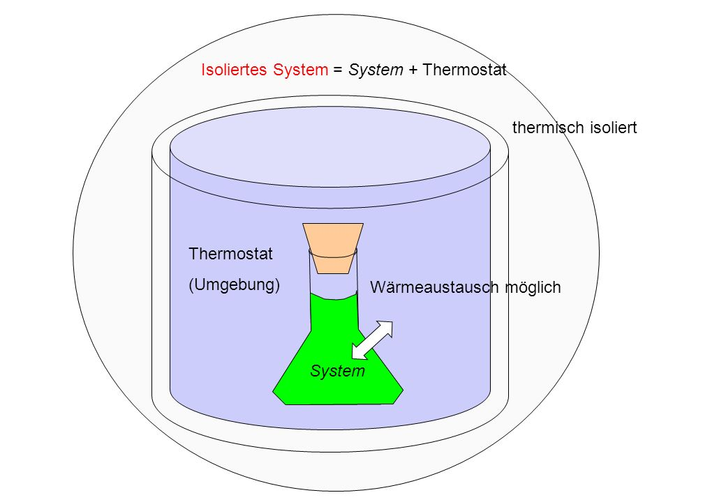 Isoliertes System = System + Thermostat