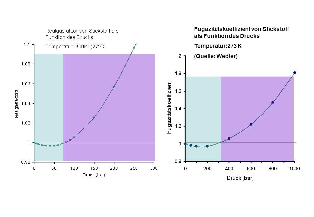 Fugazitätskoeffizient von Stickstoff als Funktion des Drucks
