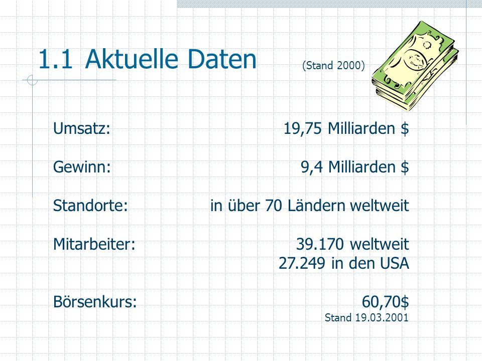 1.1 Aktuelle Daten Umsatz: Gewinn: Standorte: Mitarbeiter: Börsenkurs: