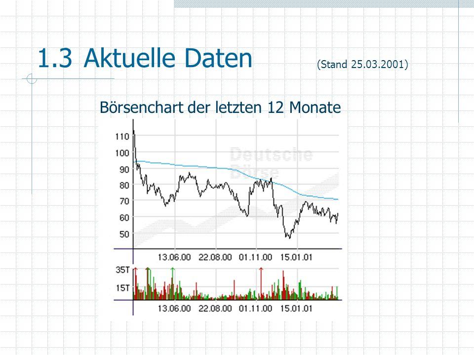 1.3 Aktuelle Daten Börsenchart der letzten 12 Monate