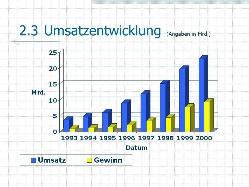 2.3 Umsatzentwicklung (Angaben in Mrd.)