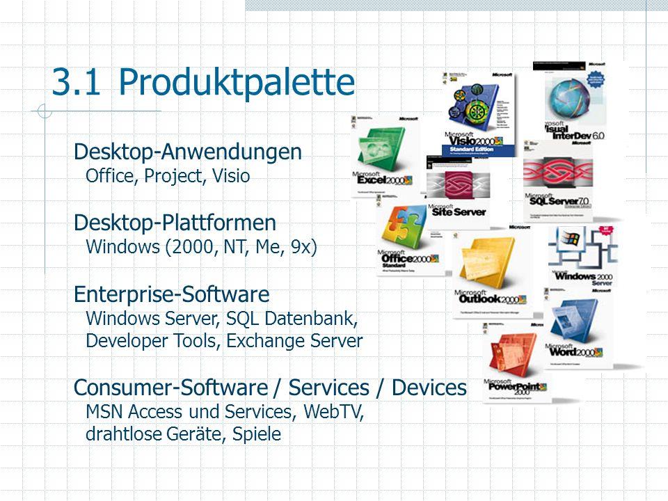 3.1 Produktpalette Desktop-Anwendungen Desktop-Plattformen