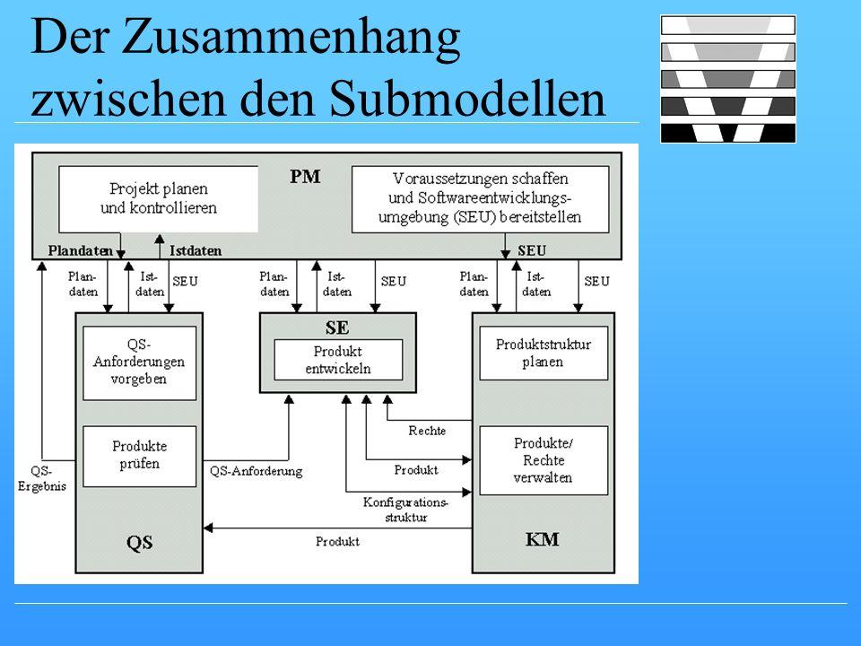 Der Zusammenhang zwischen den Submodellen