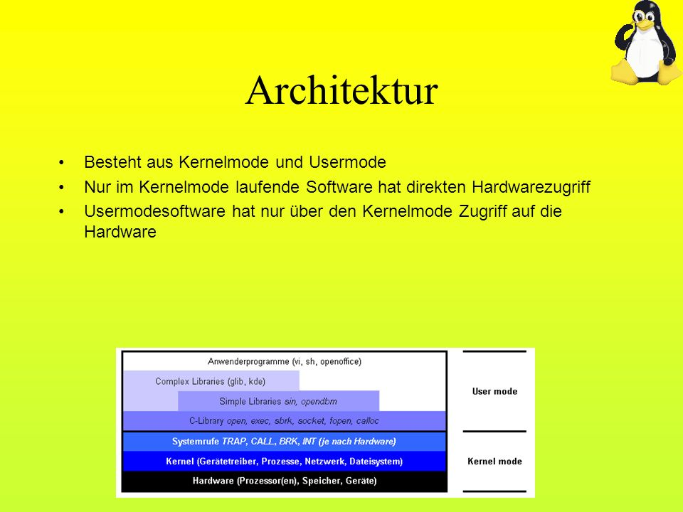 Architektur Besteht aus Kernelmode und Usermode