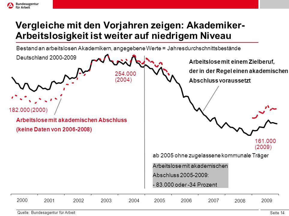 Vergleiche mit den Vorjahren zeigen: Akademiker-Arbeitslosigkeit ist weiter auf niedrigem Niveau