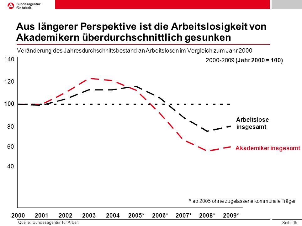 Aus längerer Perspektive ist die Arbeitslosigkeit von Akademikern überdurchschnittlich gesunken