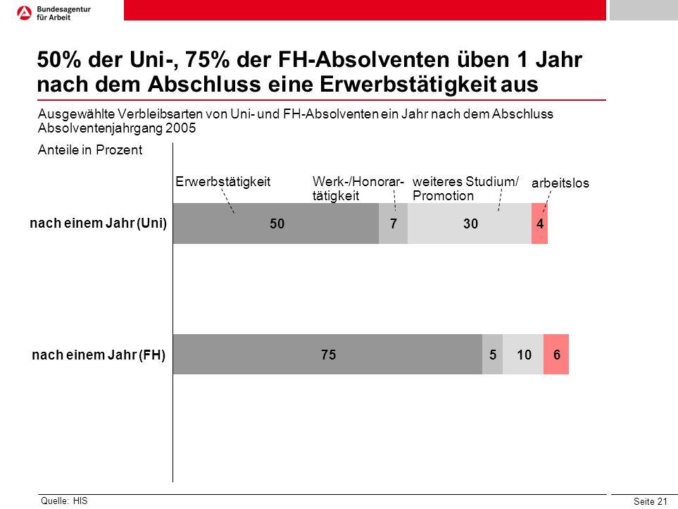 50% der Uni-, 75% der FH-Absolventen üben 1 Jahr nach dem Abschluss eine Erwerbstätigkeit aus