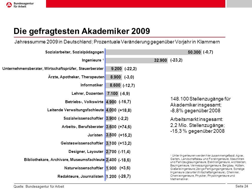 Die gefragtesten Akademiker 2009