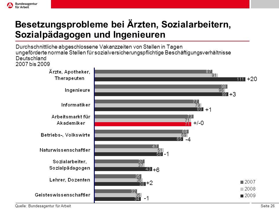 Besetzungsprobleme bei Ärzten, Sozialarbeitern, Sozialpädagogen und Ingenieuren